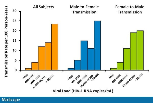 Discordant couples and hiv transmission heterosexual