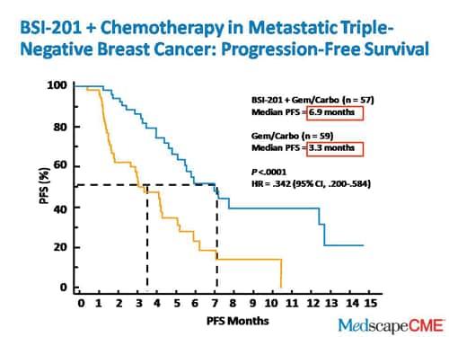 Can breast cancer negative nodes metastasis
