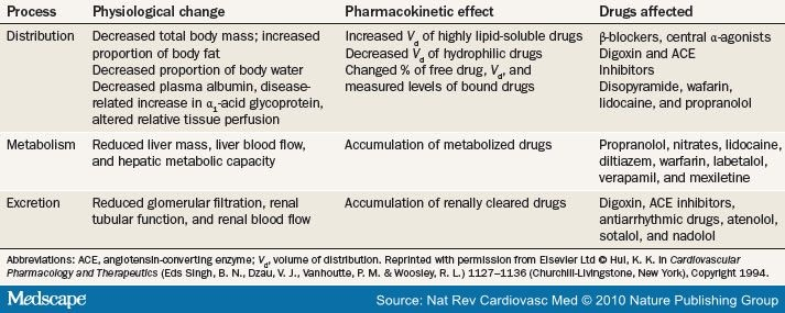 cardiovascular drug therapy in the elderly  benefits and