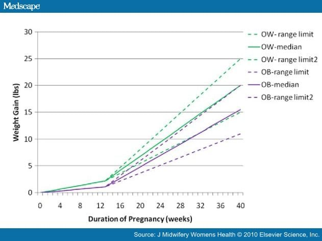 maternal weight gain chart: Trimester chart for twins giorn ratelco com