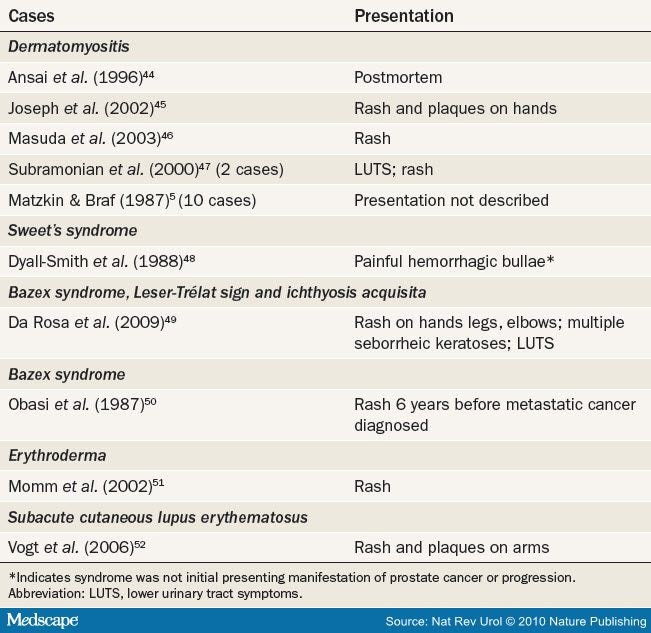 Paraneoplastic Syndromes In Prostate Cancer