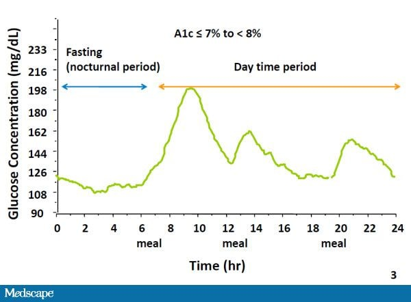 24-hour plasma glucose profile from a continuous glucose monitoring system.  A1c = glycosylated hemoglobin. Adapted from Monnier L, Colette C, Dunseath  GJ, ...