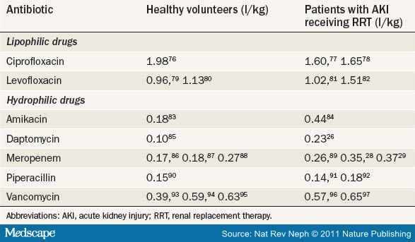 Acute Kidney Injury Antibiotic Dosing In Critically Ill Patients
