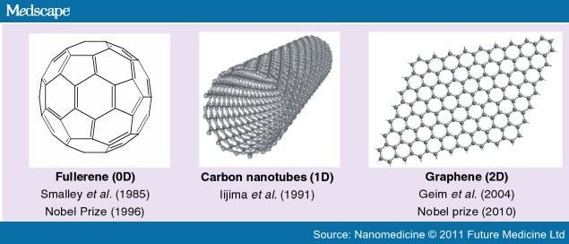 New material shares many of graphene's unusual properties