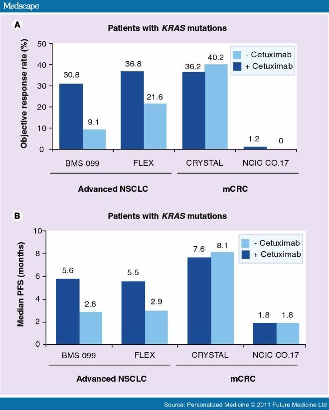 Kras mutations and benefit from cetuximab in advanced