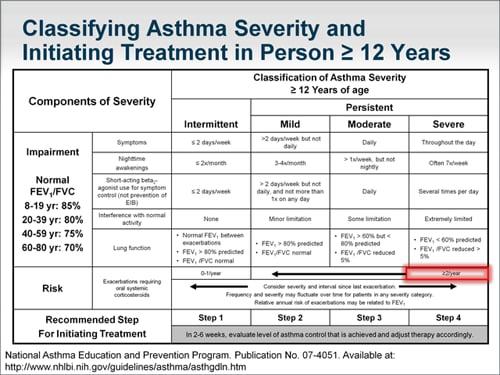 medium dose inhaled corticosteroid