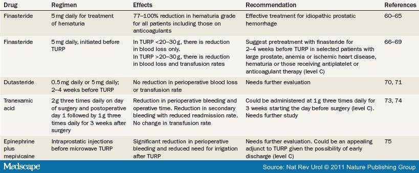 transurethrale resektion der prostata tur turps