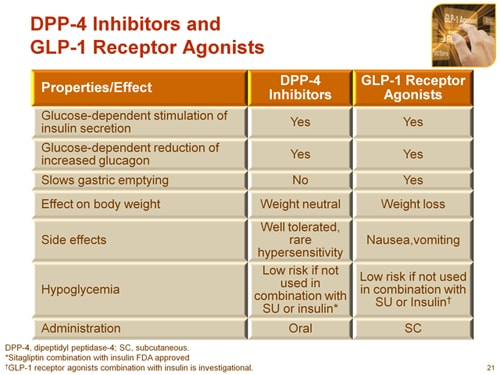 A Gluco Centric Look At Glp 1 Based Therapy The Latest Data