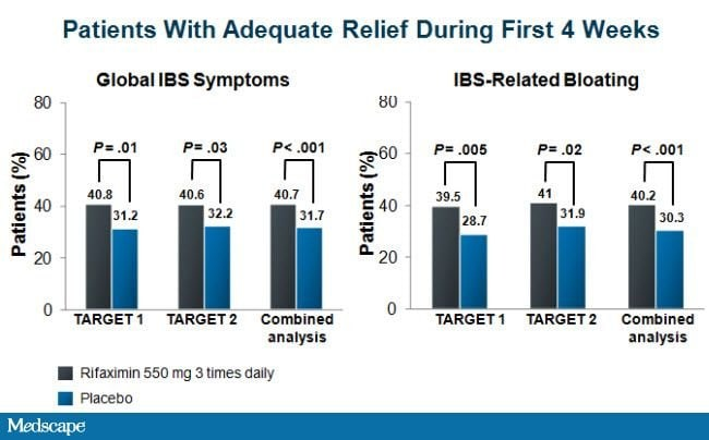 A 32-Year-Old Woman With IBS: Clinical Outcomes and the Use