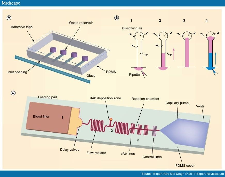 Microfluidic Platforms For Surface Based Clinical Assays