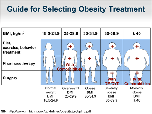 Obesity And Comorbid Conditions Clarifying The Bariatric