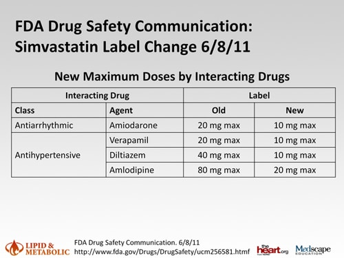 Polypharmacy And Statin Selection Reducing The Potential For Drug