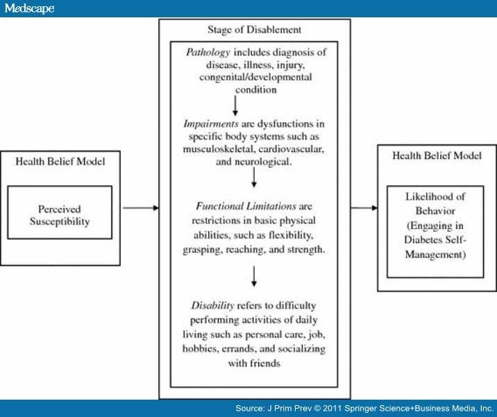 Impact Of Diabetes Among Working Adults Self Perceptions