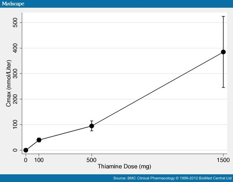 Dose of thiamine