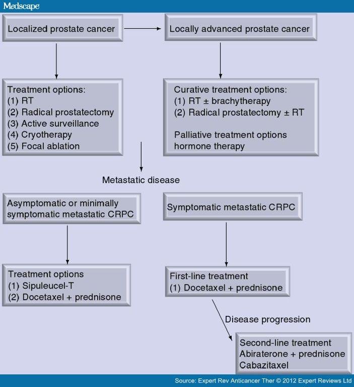 krónikus prosztatitis amit A prosztatitis legerősebb antibiotikuma