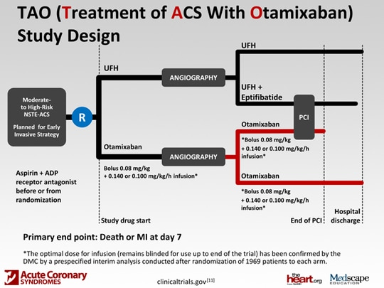 Revisiting Anticoagulant Therapy in NSTE-ACS: The Gaps, the