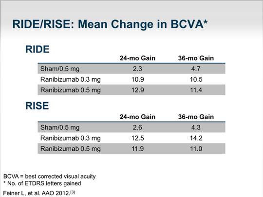 Advances in Diabetic Macular Edema: Improving Visual