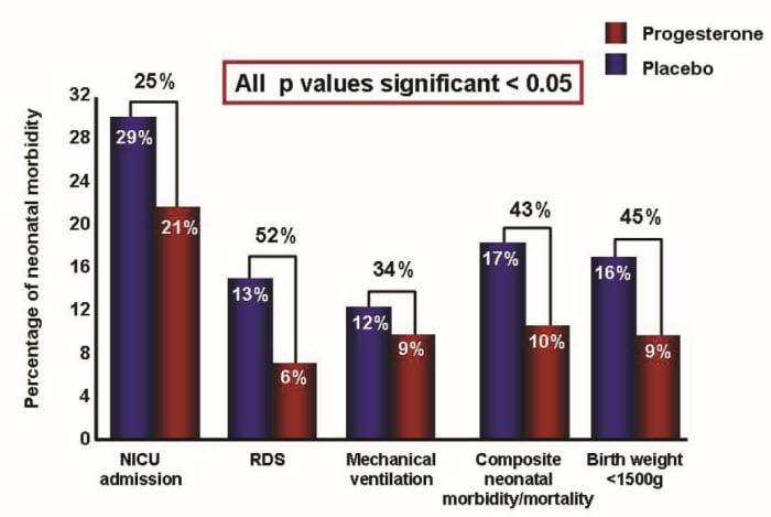 Advances in the prevention of preterm birth the role of infants whose mothers with a short cervix received vaginal progesterone vs placebo had a significantly lower risk of rds composite neonatal morbidity ccuart Choice Image