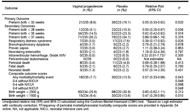 Advances in the prevention of preterm birth the role of gestational age at delivery and neonatal outcome in asymptomatic women with a singleton pregnancy and sonographic short cervix allocated to receive vaginal ccuart Choice Image