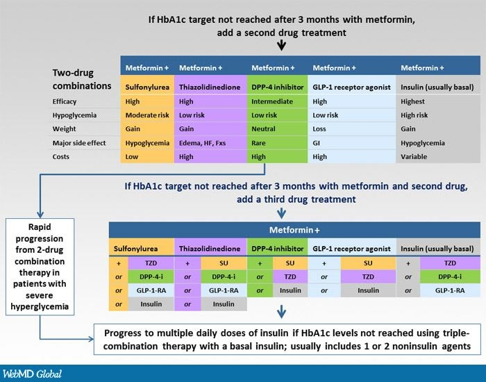 Insulin Initiation And Intensification In Diabetes Management