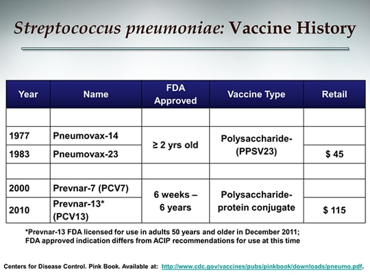 Building An Adult Immunization Practice The Primary Care