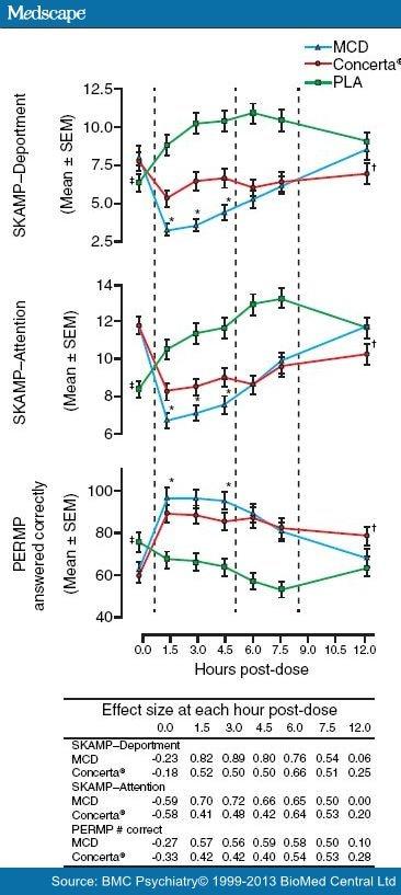 Long-Acting Methylphenidate Formulations for ADHD