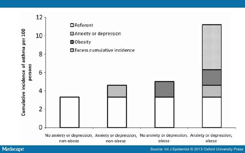 Association Of Anxiety Depression And Obesity With Asthma