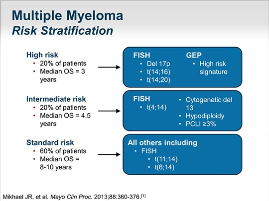 Therapy for Relapsed/Refractory Multiple Myeloma: New