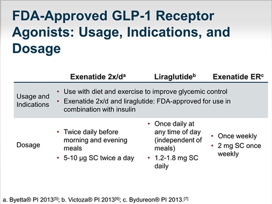 Consulting The Experts Prandial Insulin Or A Glp 1 Receptor Agonist