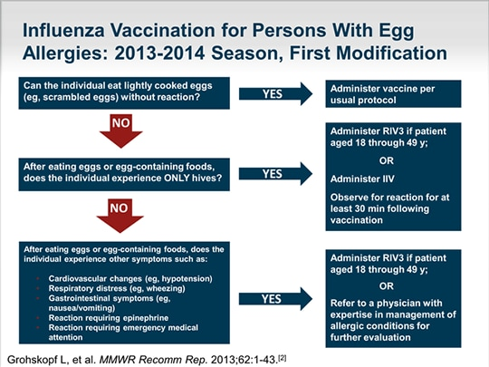 The Influenza Response and Education Initiative, 2013-2014
