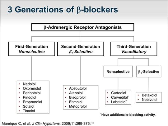 beta blockers in heart failure pdf