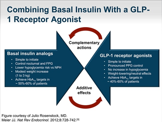 Glp 1 Receptor Agonists How Early Is Appropriate