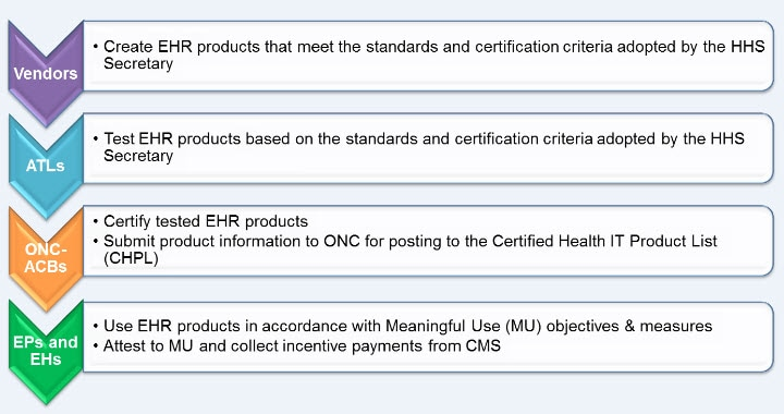 Frequently Asked Questions about EHR Implementation
