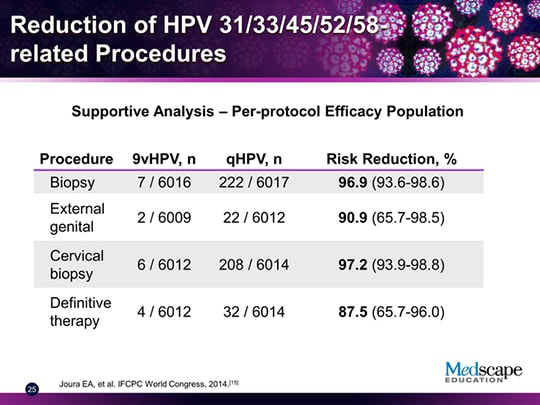 HPV-Related Disease: Evaluating Burden and Opportunities for