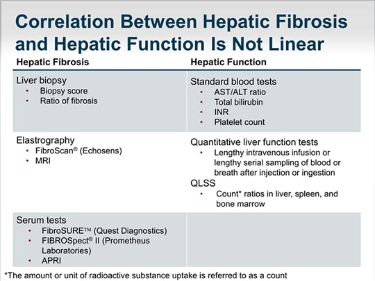 Quantitative Hepatic Function Predicts Outcomes of Chronic Liver ...