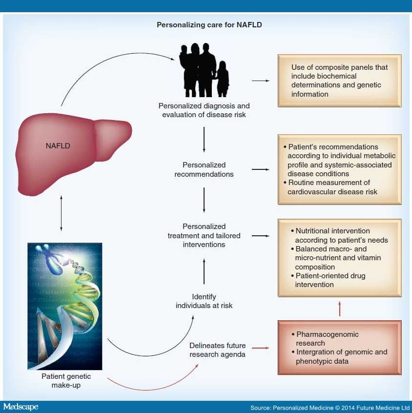 how to take care of fatty liver