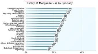 Do Physicians Use Marijuana?