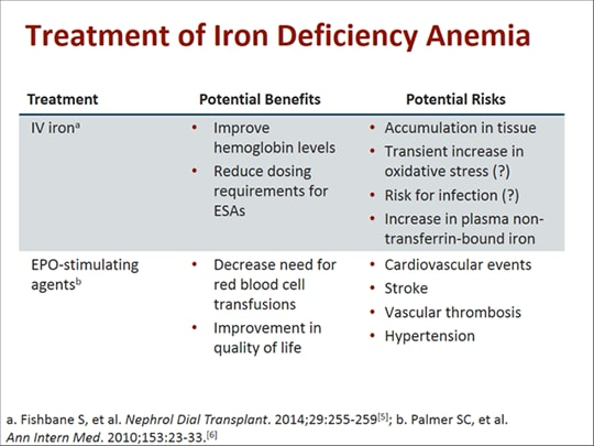 Advances in the Treatment of Iron Deficiency Anemia and Related Disorders  in CKD (Transcript)