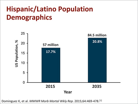 Diabetes in the latino community