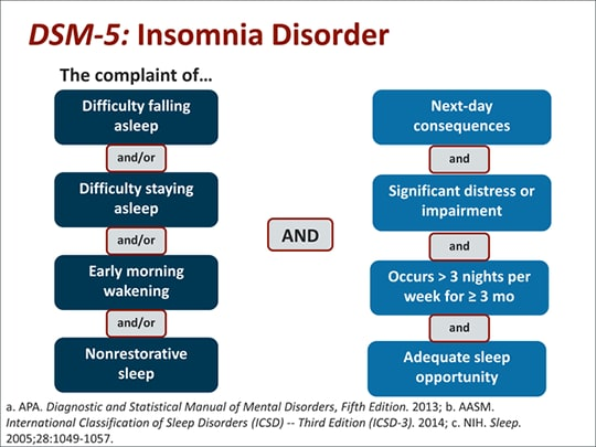 New Approaches to Insomnia Management: Impact on Clinical