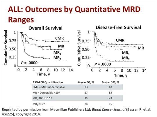 The Role Of Mrd In Hematologic Malignancies Transcript