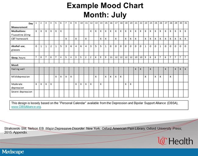 Managing Depression in Primary Care A StepbyStep Guide – Sample Mood Chart
