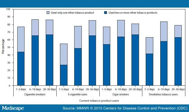 Tobacco Use Among Middle and High School Students