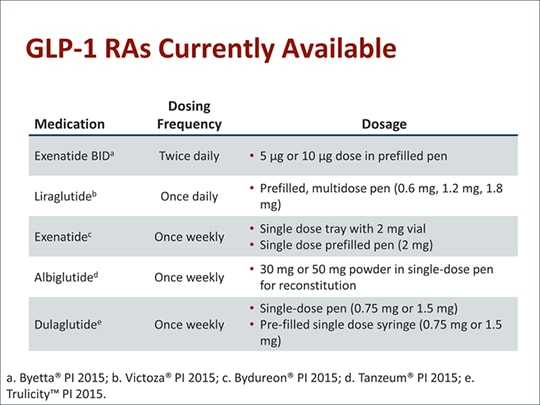 Glp 1 Receptor Agonists In T2d Management The Modern Injectable