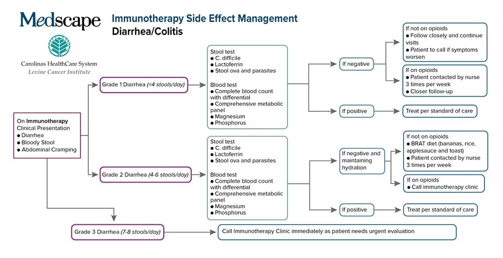 Managing Side Effects Of Immunotherapy Diarrhea Colitis