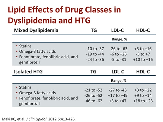 Successful Hypertriglyceridemia Treatment In Clinical