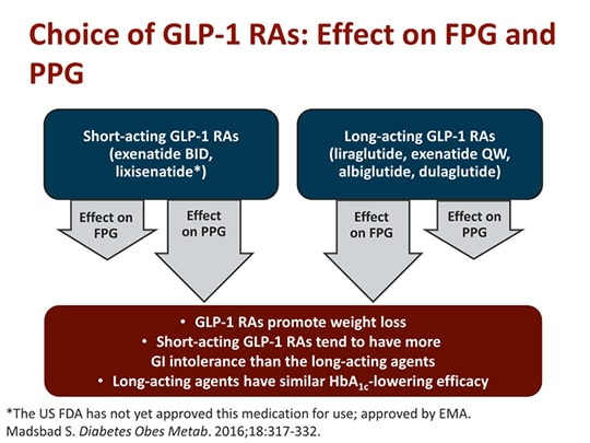 Glp 1 Receptor Agonists Which One Do I Choose Transcript