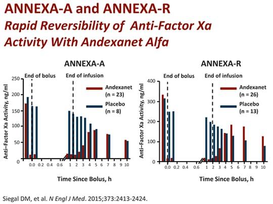 Home - Andexxa %Andexxa for reversal of rivaroxaban or ...