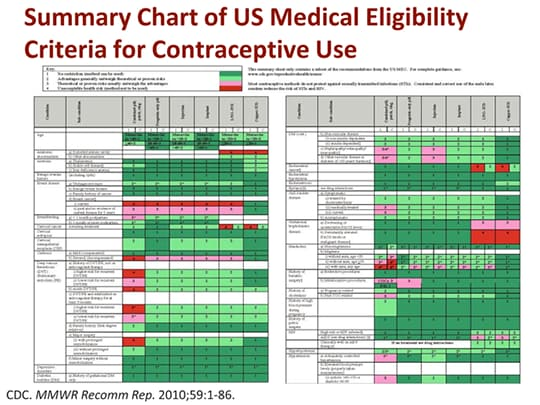 birth control for medical use Centers for disease control and prevention  us medical eligiblity criteria (us  mec) for contraceptive use  the united states medical eligibility criteria for  contraceptive use, 2016 (us mec) includes recommendations.