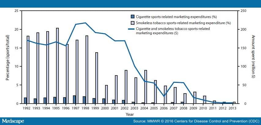 Tobacco Advertising In Sports And Sporting Events